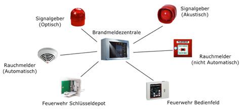 Fabulous Brandmeldeanlagen: secutronic.ch VP83